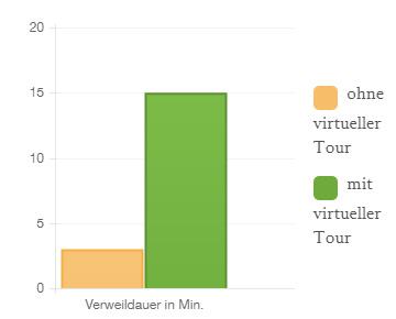 Verweildauer auf Websites mit einer 360° Virtuellen Tour