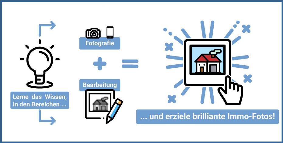 Immobilien besser fotografieren durch den Online-Kurs
